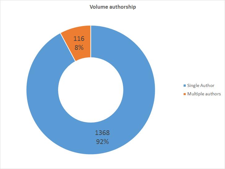 Volume Authorship breakdown